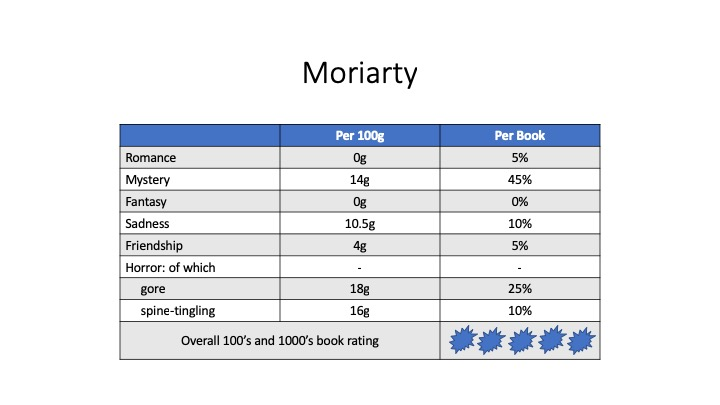 Cerys Book Blog Table - moriarty