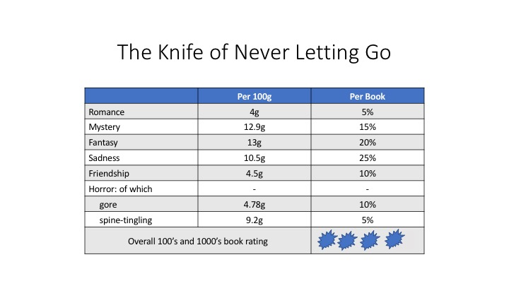knife of never letiting go